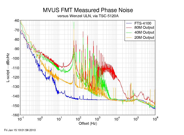 The MVUS FMT: December 2009 Measured Frequencies