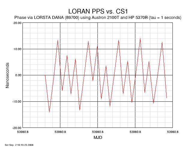 LORAN-C Frequency Measurement Capabilities